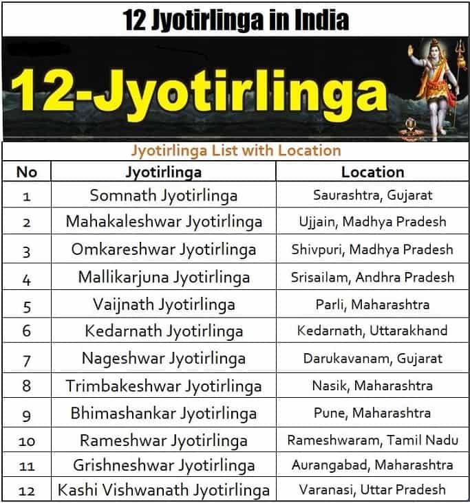 12 Jyotirlinga List in India